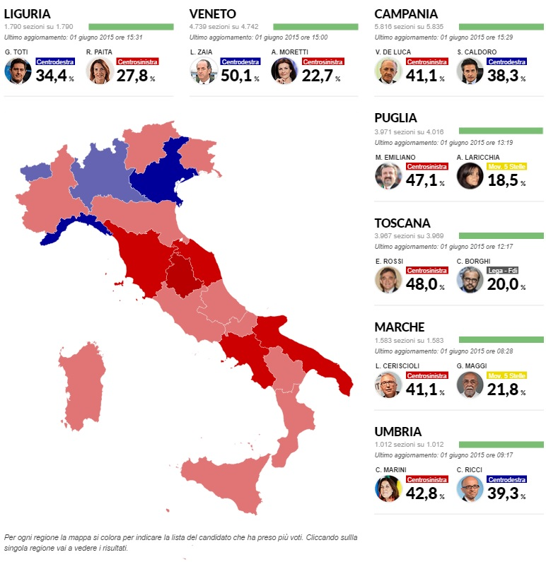 risultati2015a