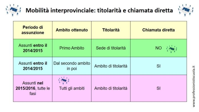 PSN-interprovinciale