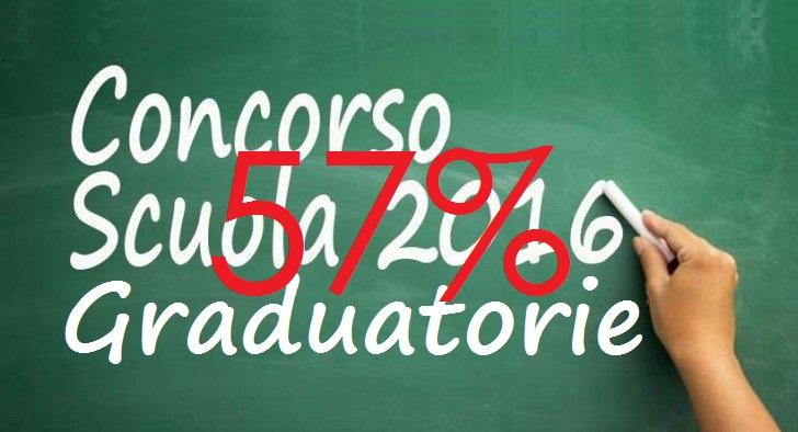 concorso2016-graduatorie57