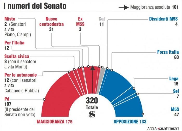 numeri-Senato1
