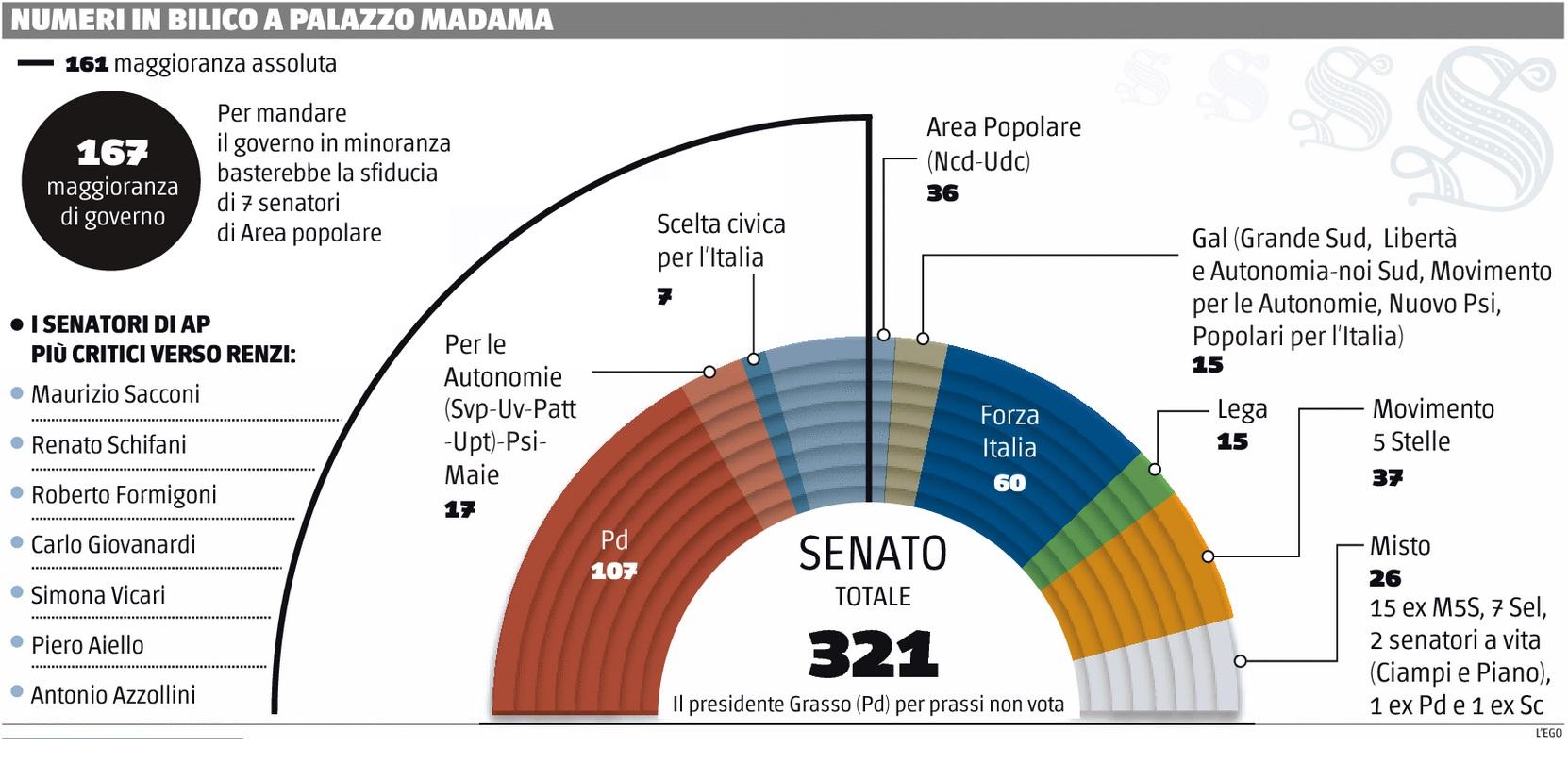 maggioranza-senato1