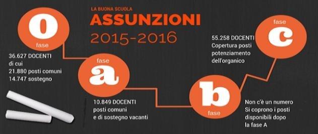 assunzioni2015BB