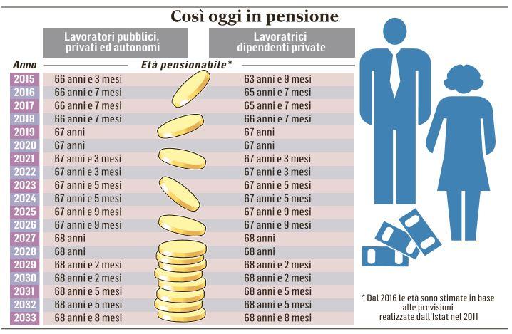 pensioni-riforma-costo-zero1