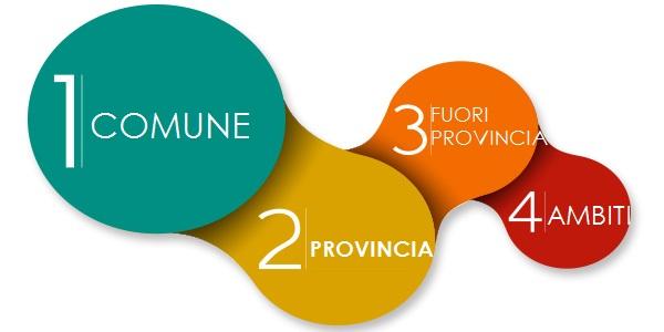 quattro-fasimobilita4