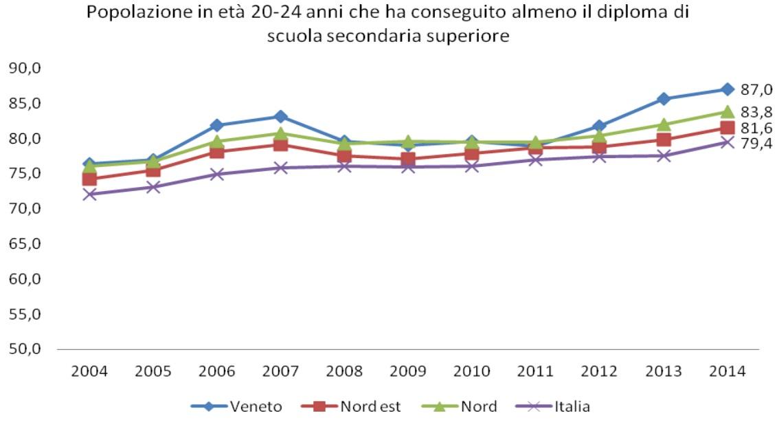 diploma-superiore-Veneto1a
